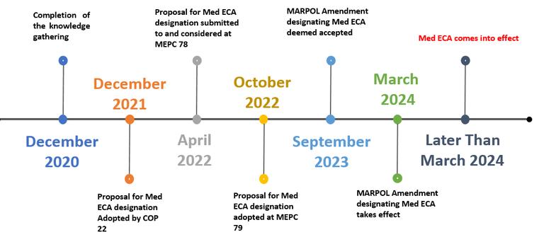 Med SOx ECA Roadmap.png